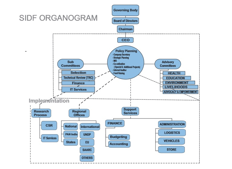 sidf road map..Organogram