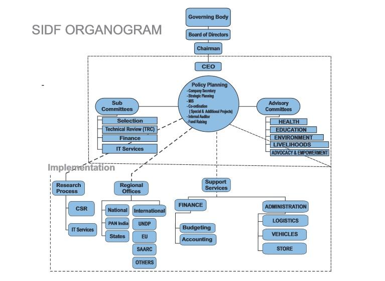 sidf road map..Organogram